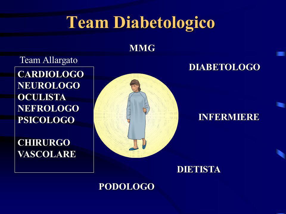 Team Diabetologico MMG Team Allargato DIABETOLOGO CARDIOLOGO NEUROLOGO