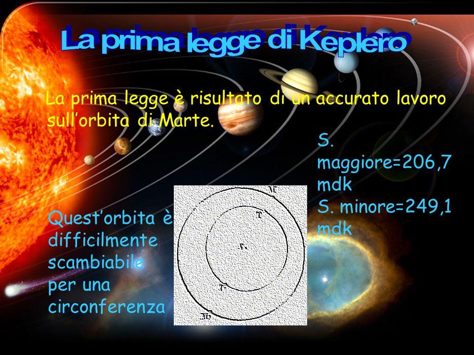 La prima legge di Keplero
