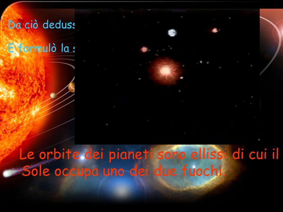 Da ciò dedusse che le orbite erano ellittiche.