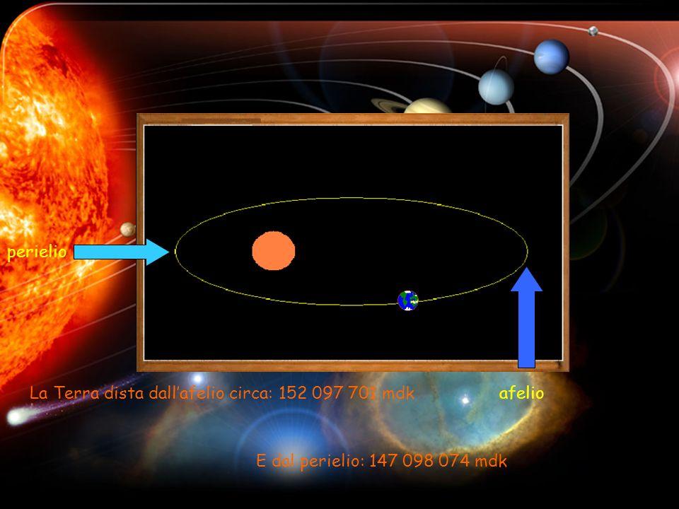 perielio La Terra dista dall'afelio circa: 152 097 701 mdk afelio E dal perielio: 147 098 074 mdk