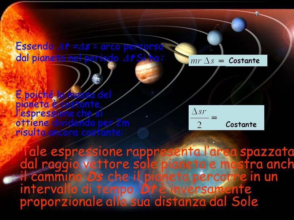 Essendo Dt =Ds = arco percorso dal pianeta nel periodo Dt Si ha: