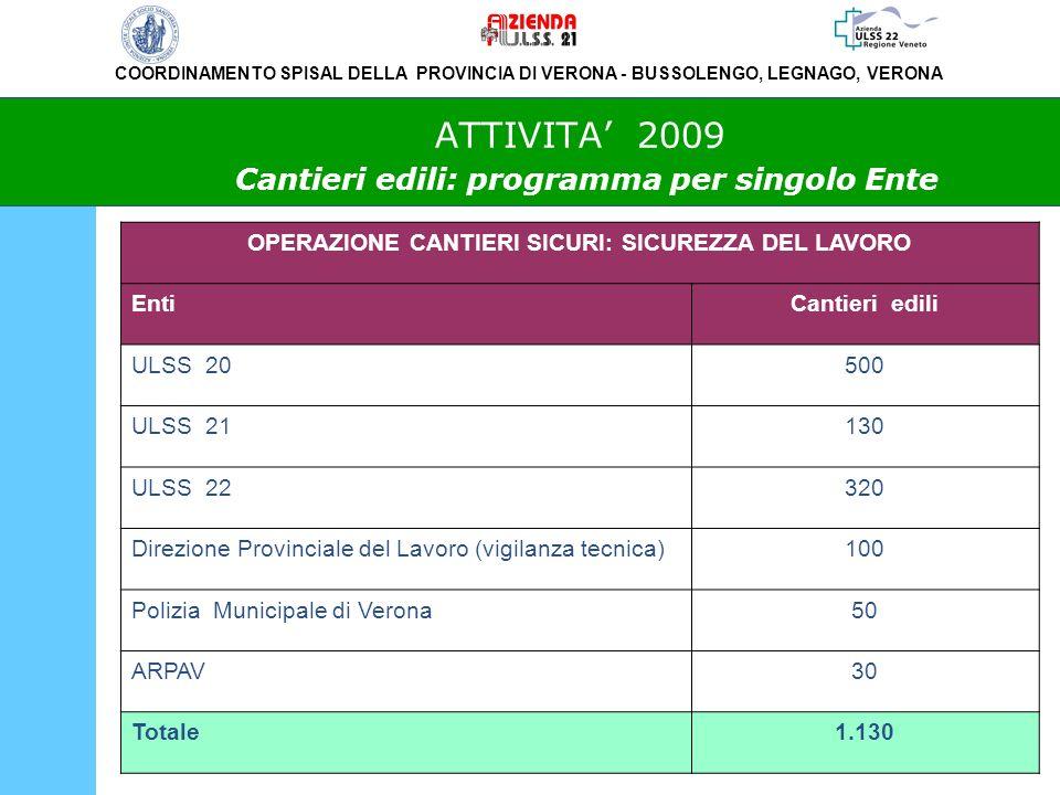 ATTIVITA' 2009 Cantieri edili: programma per singolo Ente
