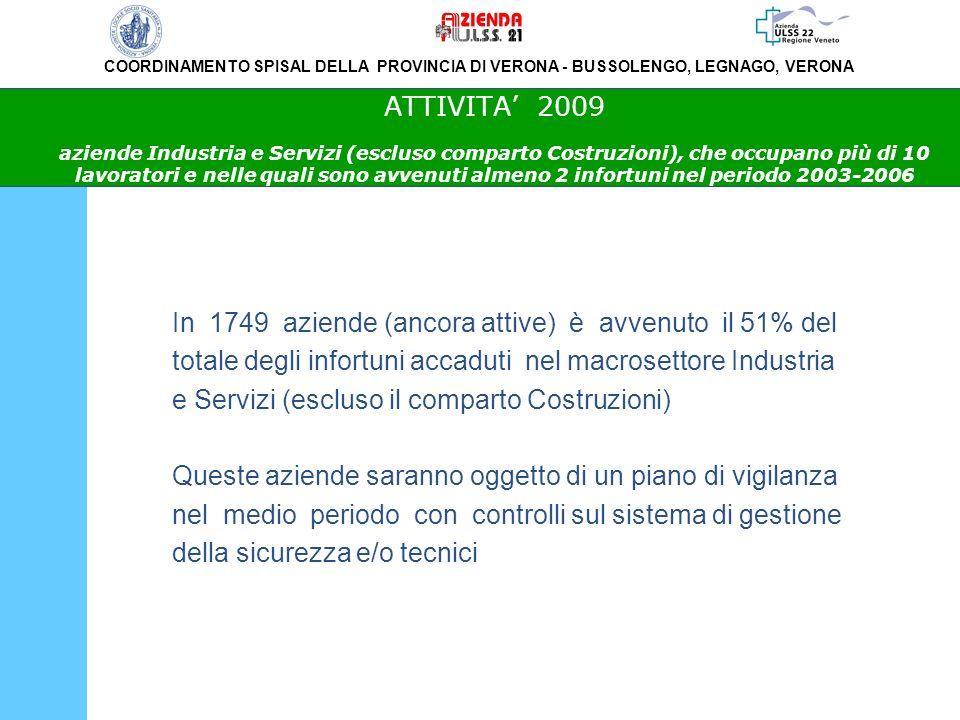 ATTIVITA' 2009 aziende Industria e Servizi (escluso comparto Costruzioni), che occupano più di 10 lavoratori e nelle quali sono avvenuti almeno 2 infortuni nel periodo 2003-2006