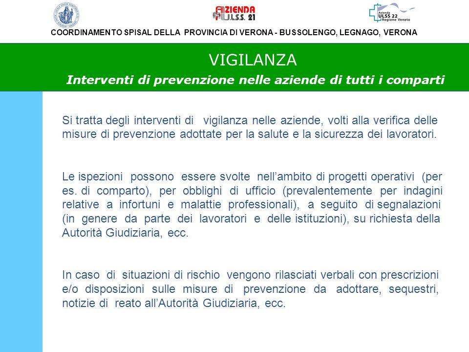 VIGILANZA Interventi di prevenzione nelle aziende di tutti i comparti
