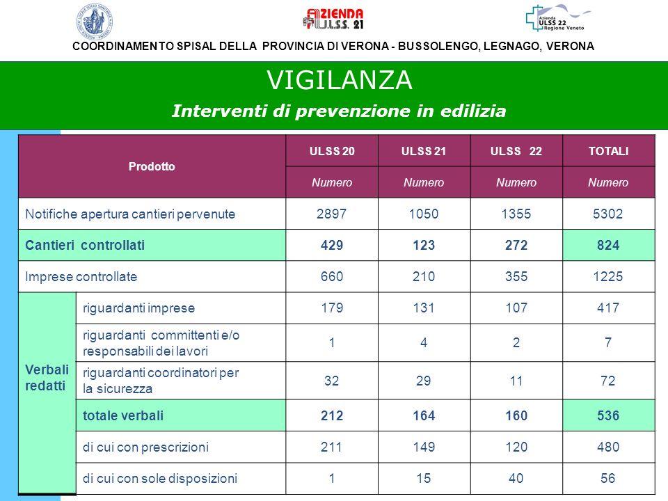 VIGILANZA Interventi di prevenzione in edilizia