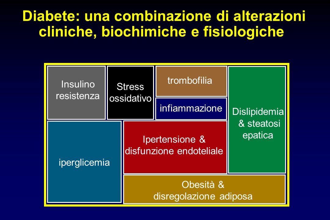 Diabete: una combinazione di alterazioni