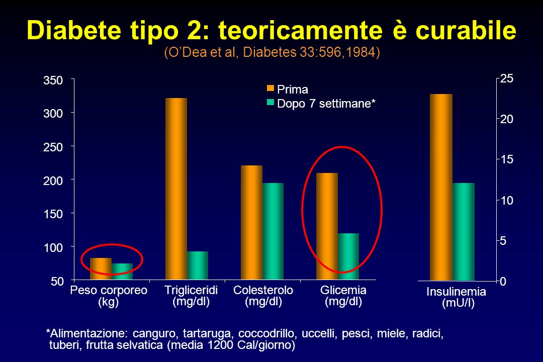 Diabete tipo 2: teoricamente è curabile (O'Dea et al, Diabetes 33:596,1984)