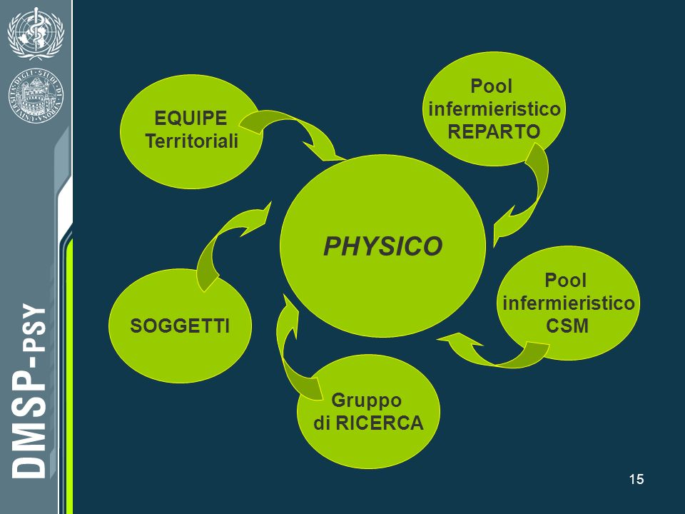 PHYSICO REPARTO EQUIPE Territoriali Pool infermieristico CSM SOGGETTI