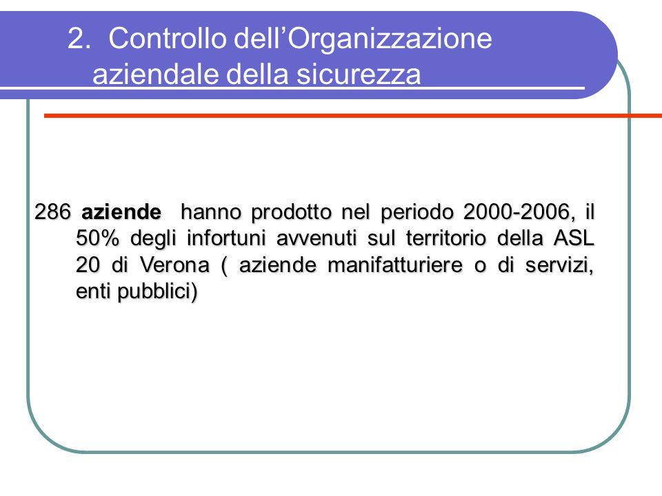 2. Controllo dell'Organizzazione aziendale della sicurezza