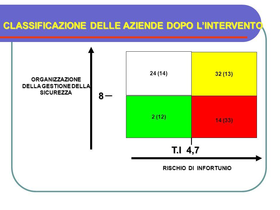 CLASSIFICAZIONE DELLE AZIENDE DOPO L'INTERVENTO