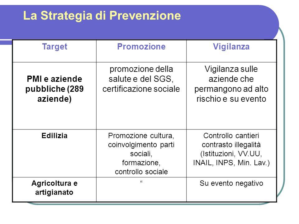 La Strategia di Prevenzione