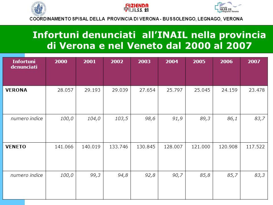 Infortuni denunciati all'INAIL nella provincia di Verona e nel Veneto dal 2000 al 2007