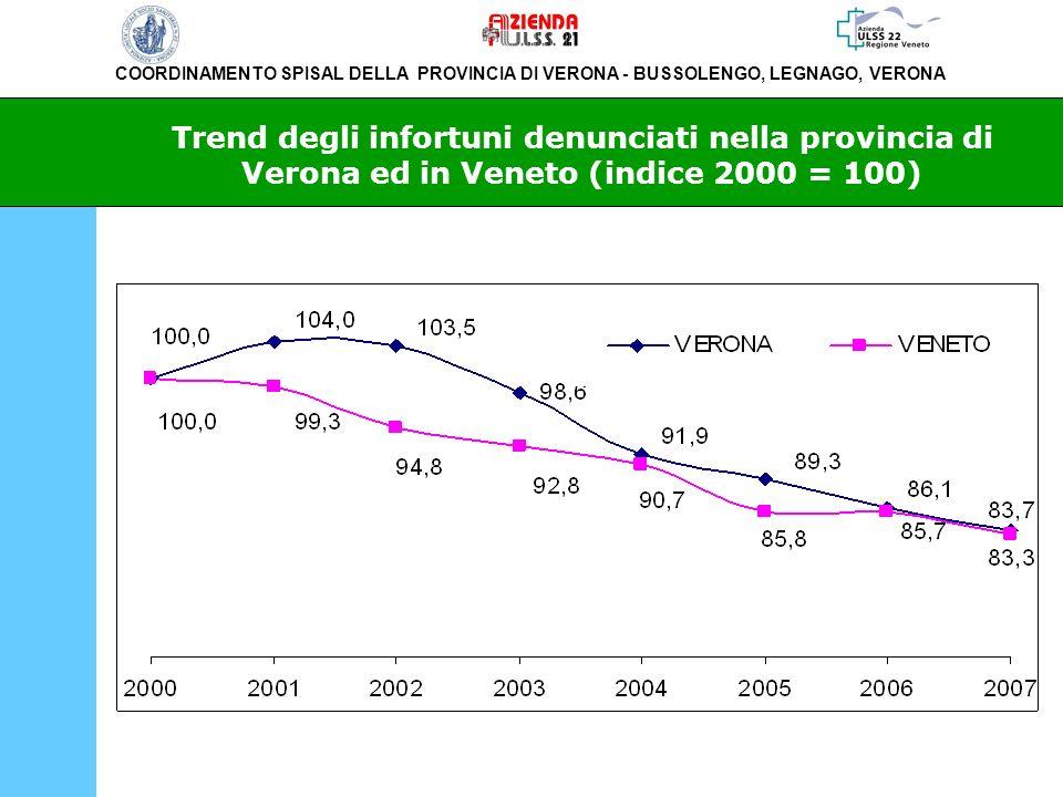 Trend degli infortuni denunciati nella provincia di Verona ed in Veneto (indice 2000 = 100)