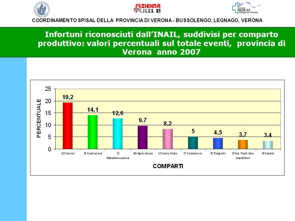 Infortuni riconosciuti dall'INAIL, suddivisi per comparto produttivo: valori percentuali sul totale eventi, provincia di Verona anno 2007