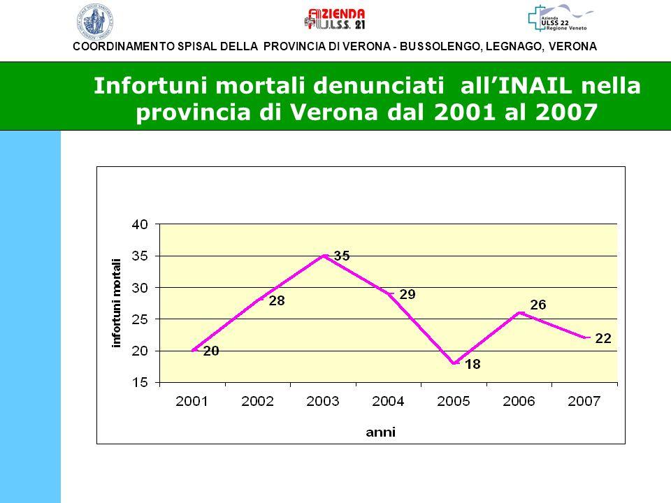 Infortuni mortali denunciati all'INAIL nella provincia di Verona dal 2001 al 2007