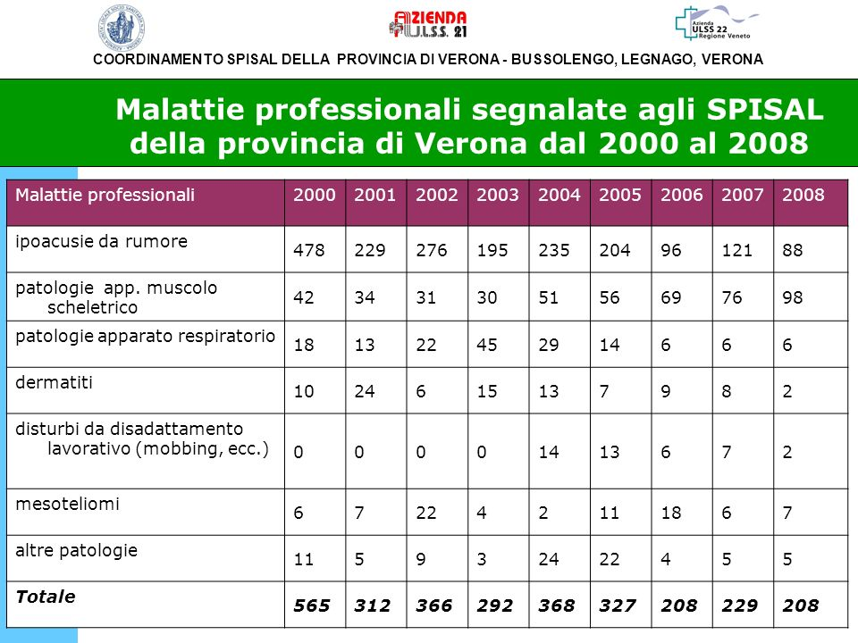 Malattie professionali segnalate agli SPISAL della provincia di Verona dal 2000 al 2008