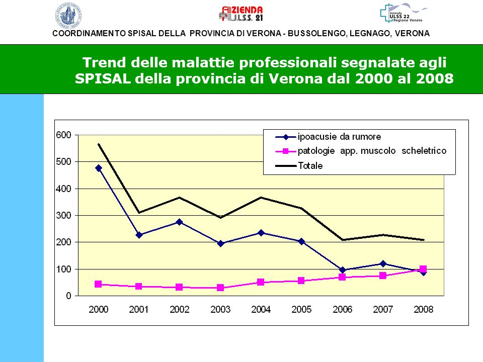 Trend delle malattie professionali segnalate agli SPISAL della provincia di Verona dal 2000 al 2008