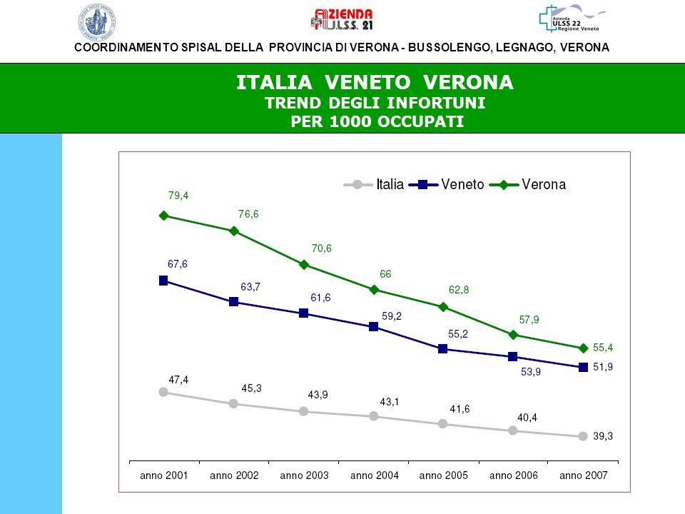 ITALIA VENETO VERONA TREND DEGLI INFORTUNI PER 1000 OCCUPATI