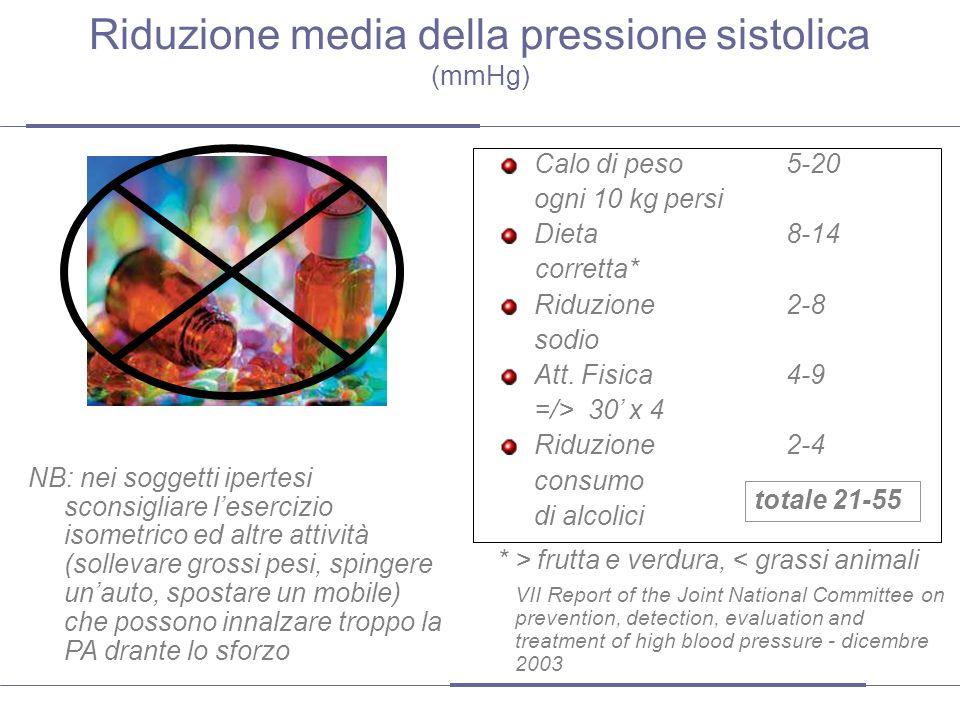Riduzione media della pressione sistolica