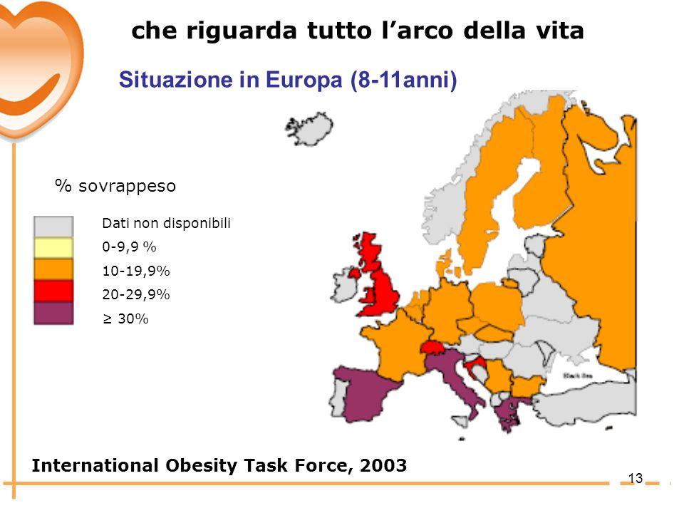 che riguarda tutto l'arco della vita Situazione in Europa (8-11anni)