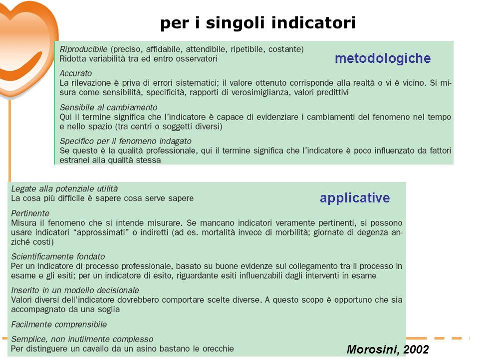 per i singoli indicatori