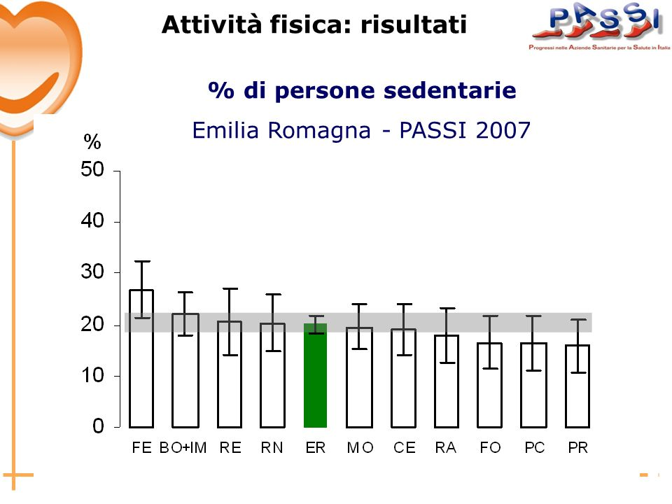 Attività fisica: risultati % di persone sedentarie