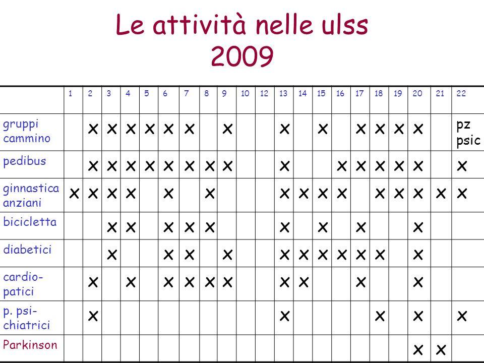 Le attività nelle ulss 2009 x pz psic gruppi cammino pedibus