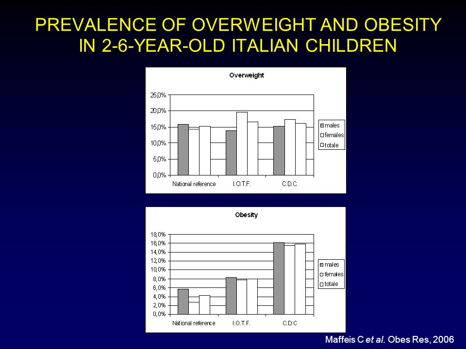 PREVALENCE OF OVERWEIGHT AND OBESITY IN 2-6-YEAR-OLD ITALIAN CHILDREN