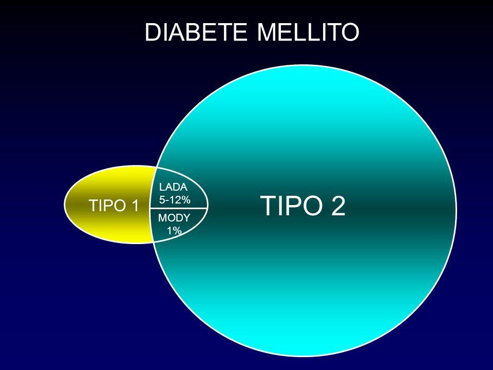 DIABETE MELLITO LADA 5-12% DIABETE TIPO 1 TIPO 2 TIPO 2 TIPO 1 MODY 1%