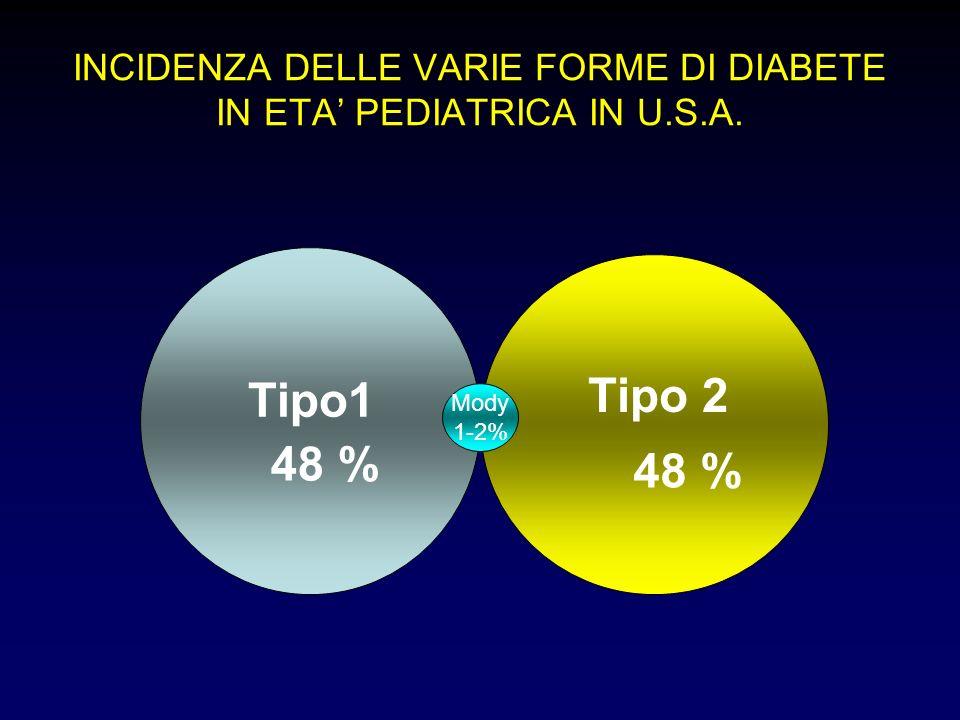 INCIDENZA DELLE VARIE FORME DI DIABETE IN ETA' PEDIATRICA IN U.S.A.