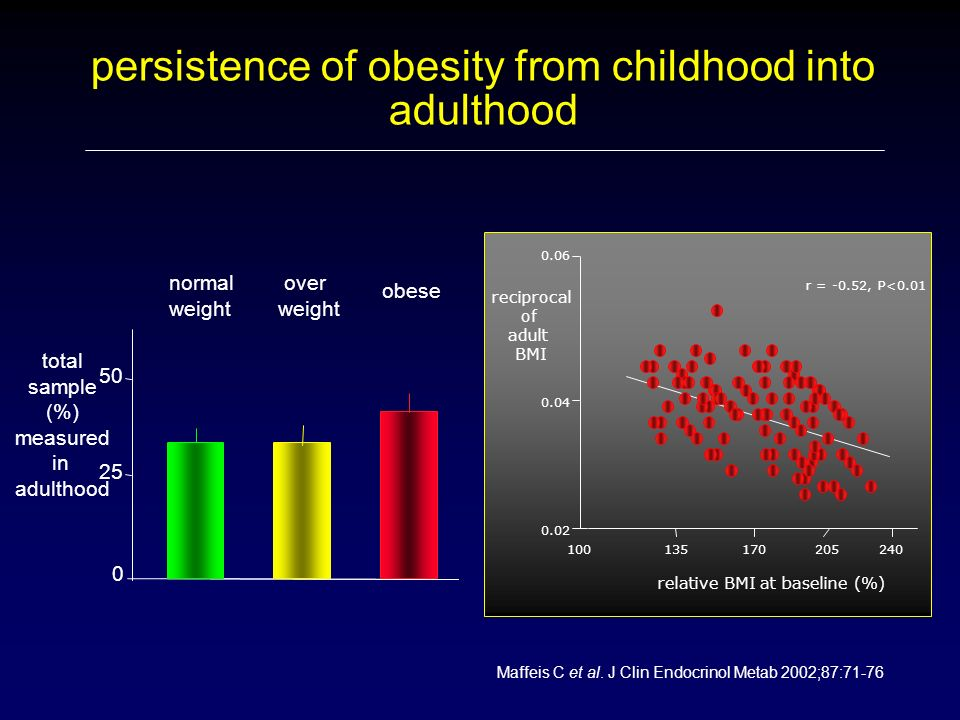 persistence of obesity from childhood into adulthood