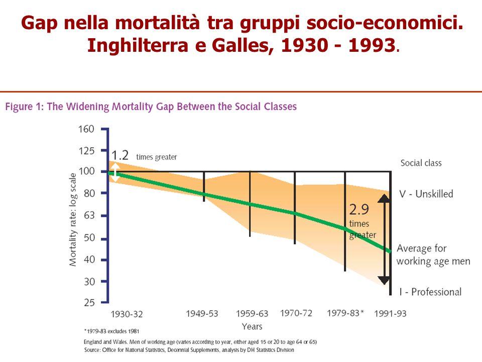 Gap nella mortalità tra gruppi socio-economici.