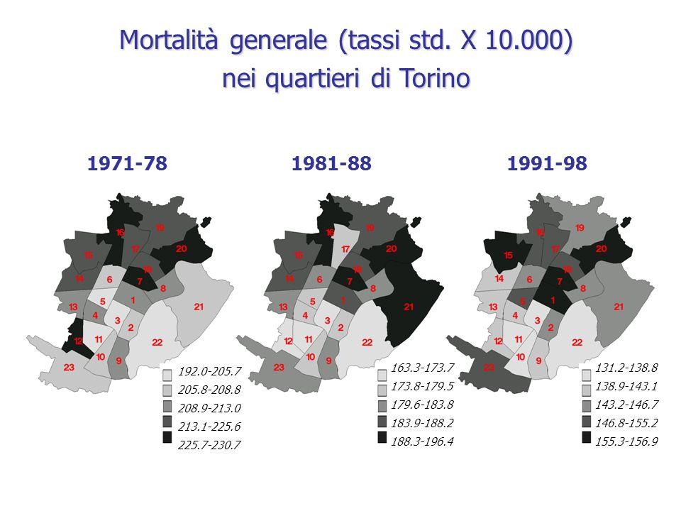 Mortalità generale (tassi std. X 10.000) nei quartieri di Torino