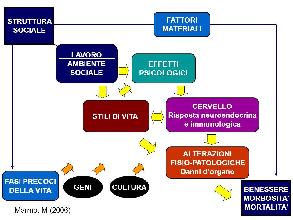 Risposta neuroendocrina
