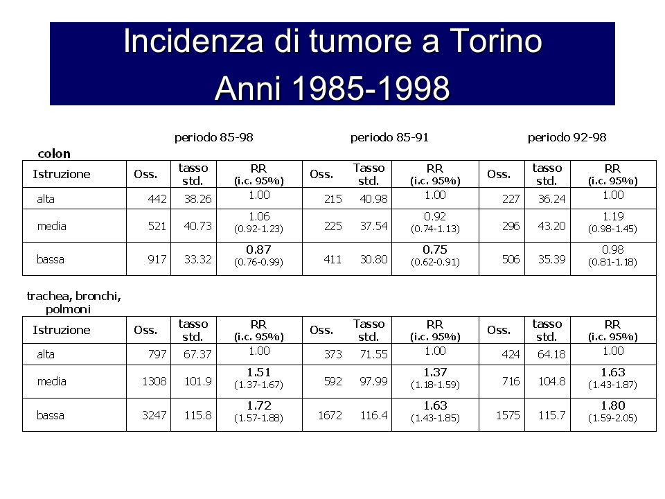 Incidenza di tumore a Torino Anni 1985-1998