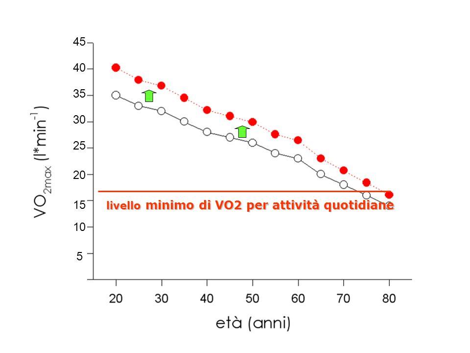 45 40 35 30 25 20 15 livello minimo di VO2 per attività quotidiane 10 5