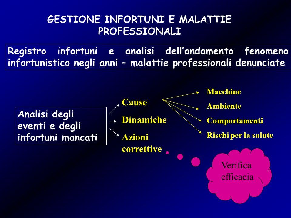 GESTIONE INFORTUNI E MALATTIE PROFESSIONALI