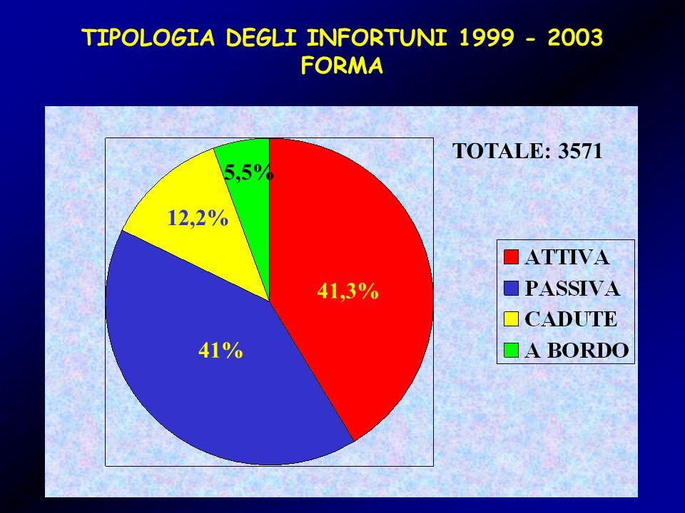 TIPOLOGIA DEGLI INFORTUNI 1999 - 2003 FORMA