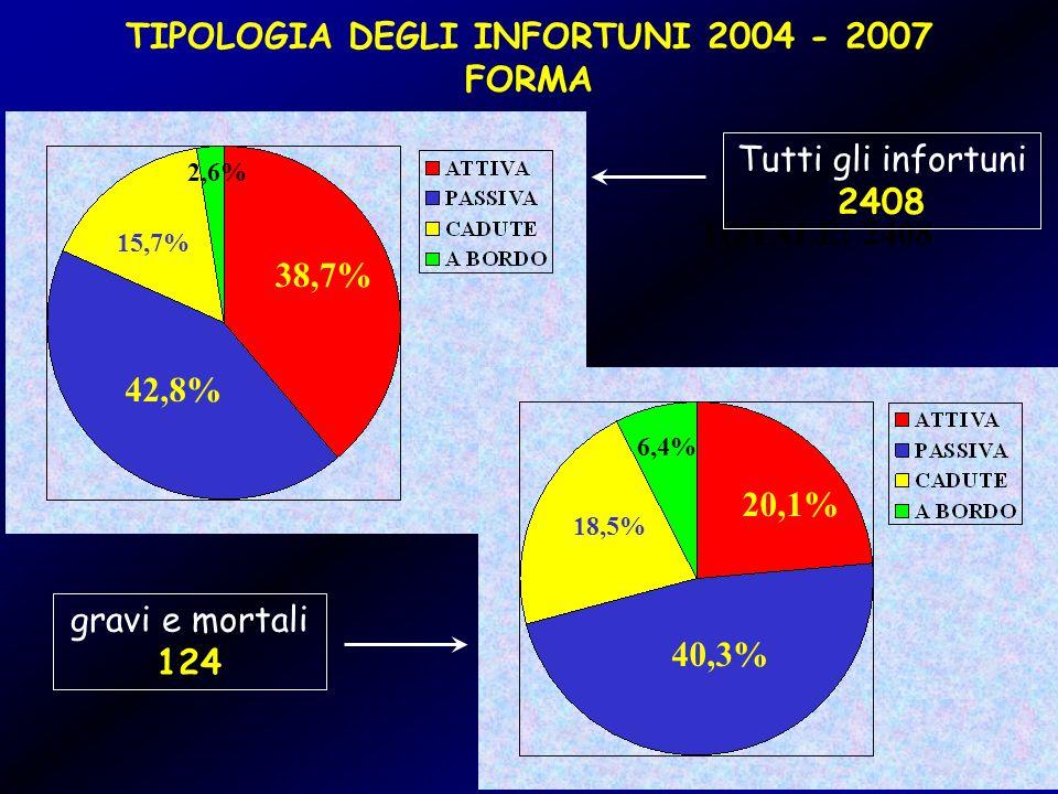 TIPOLOGIA DEGLI INFORTUNI 2004 - 2007 FORMA