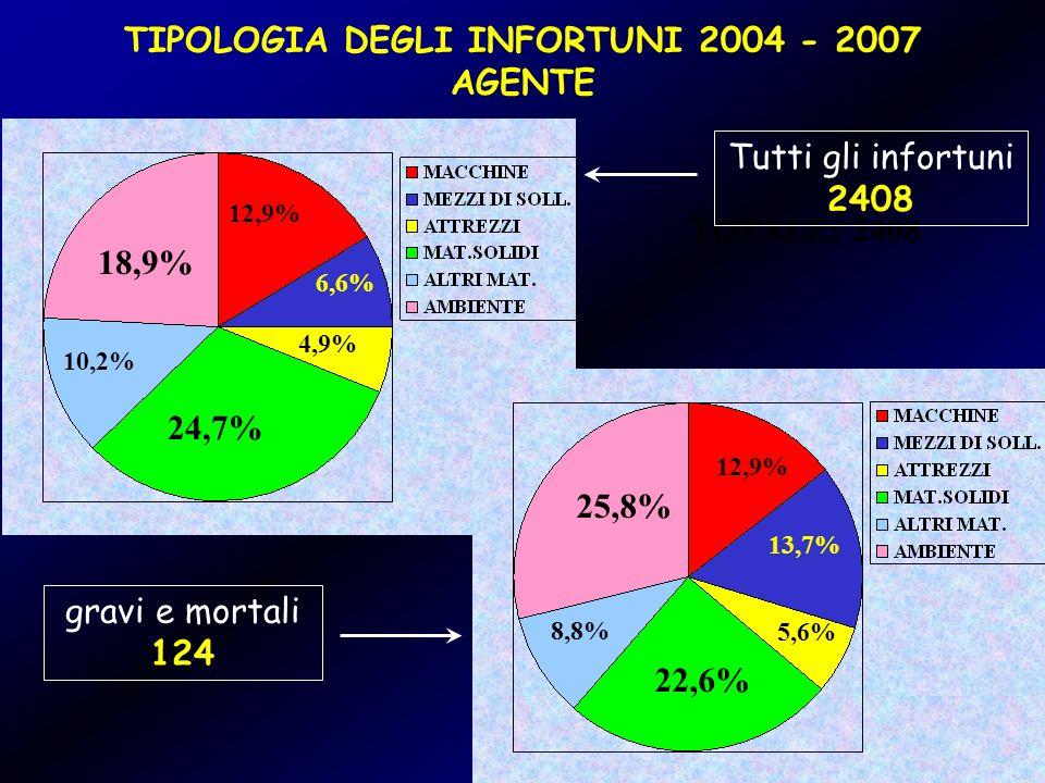 TIPOLOGIA DEGLI INFORTUNI 2004 - 2007 AGENTE
