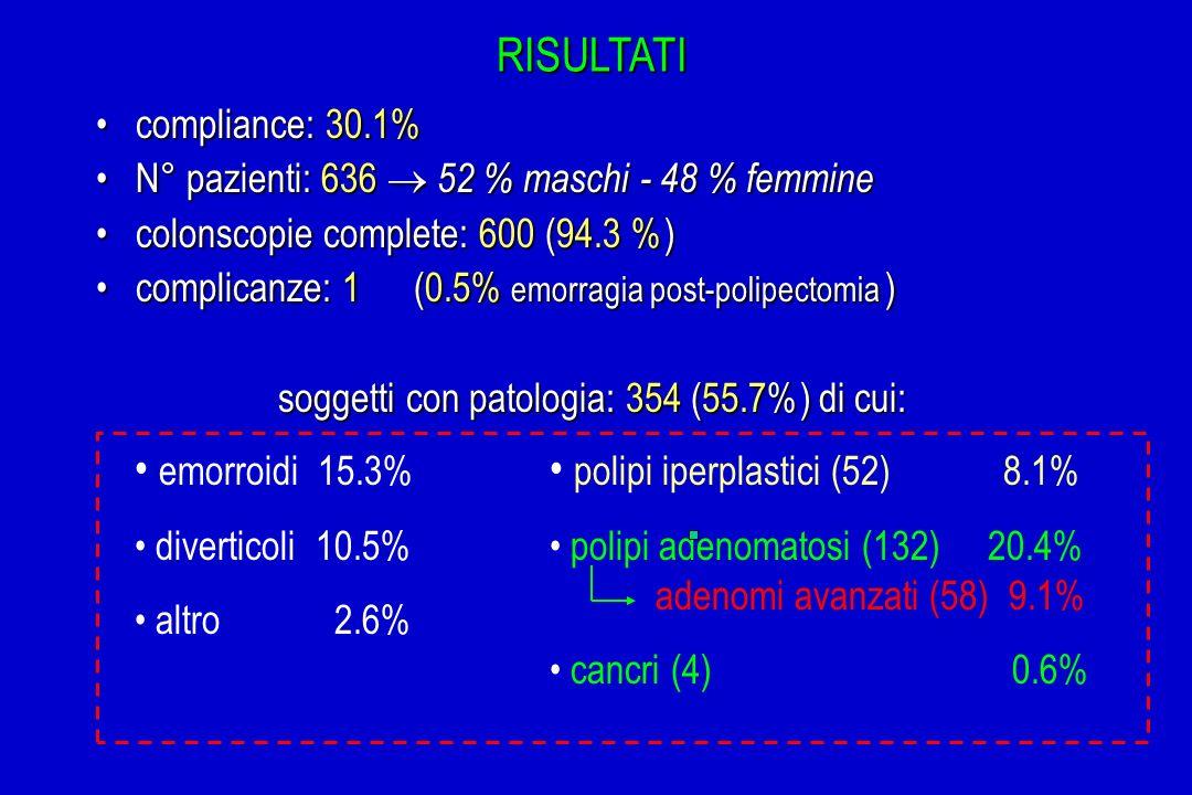 soggetti con patologia: 354 (55.7%) di cui: