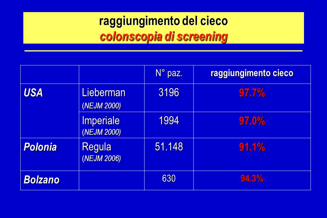 raggiungimento del cieco colonscopia di screening