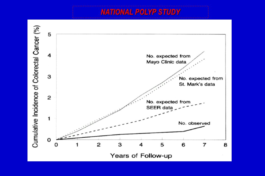 NATIONAL POLYP STUDY