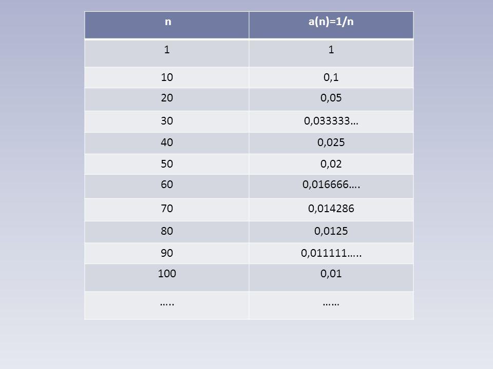 n a(n)=1/n. 1. 10. 0,1. 20. 0,05. 30. 0,033333… 40. 0,025. 50. 0,02. 60. 0,016666…. 70.