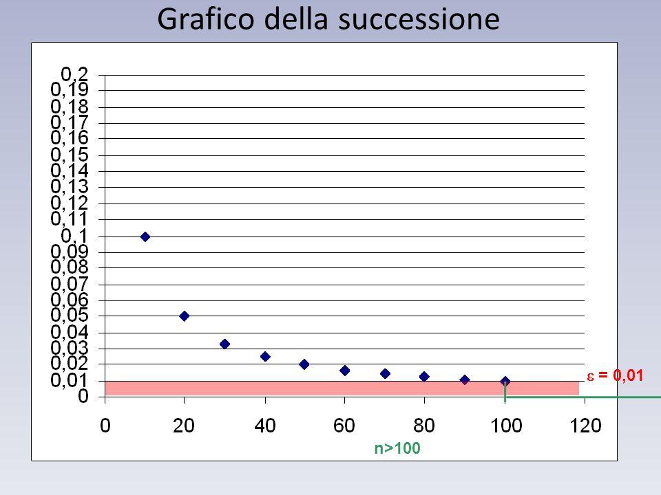 Grafico della successione