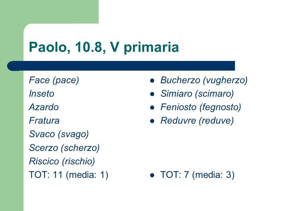 Paolo, 10.8, V primaria Face (pace) Inseto Azardo Fratura