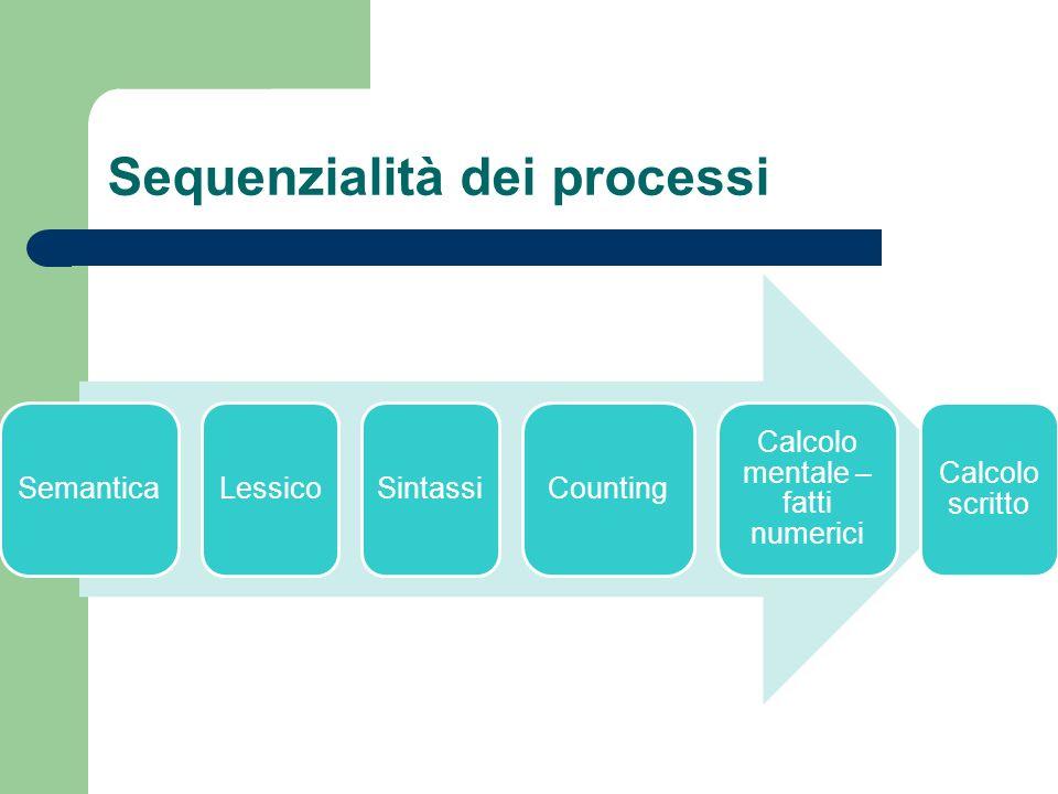 Sequenzialità dei processi