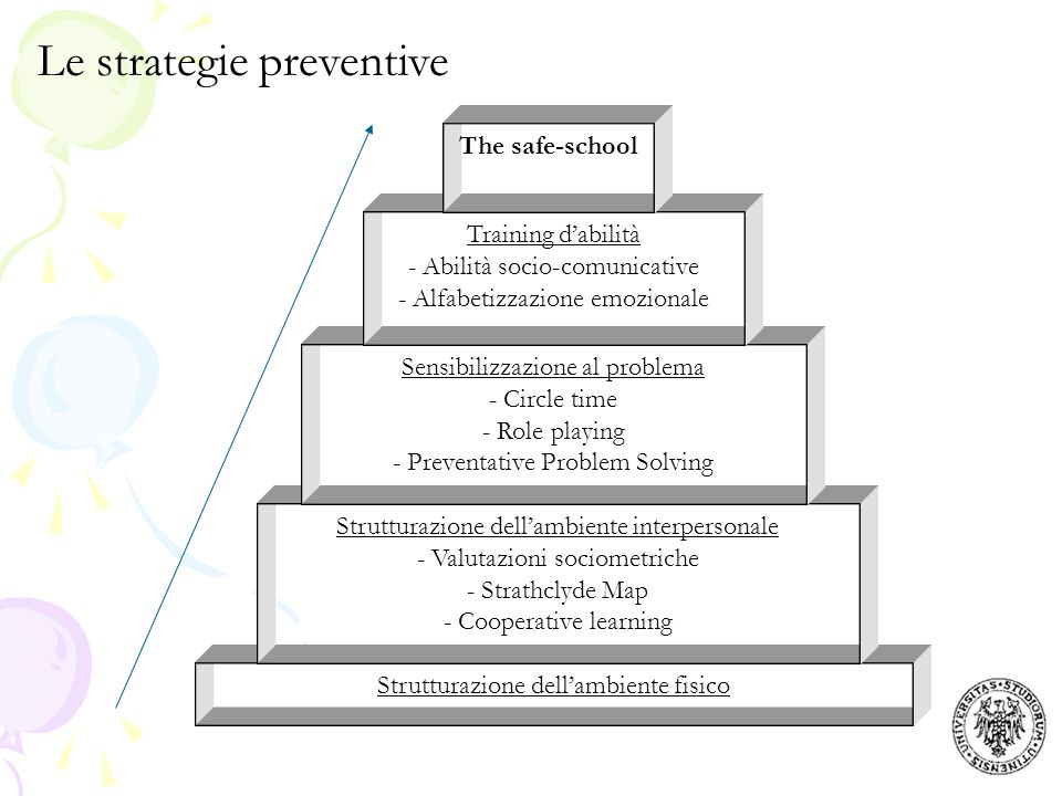 Le strategie preventive