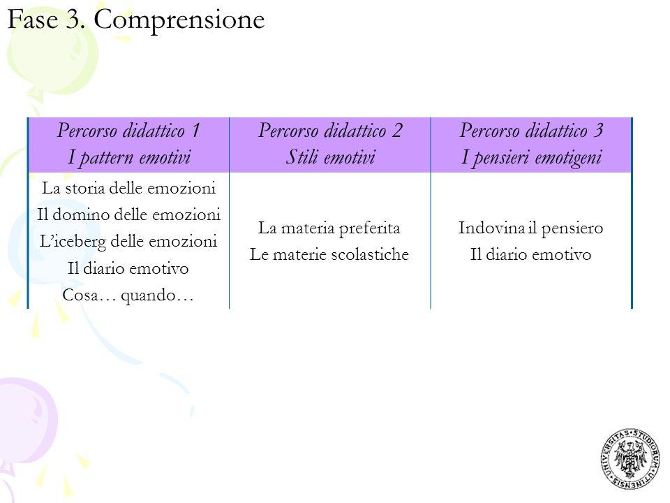 Fase 3. Comprensione Percorso didattico 1 I pattern emotivi