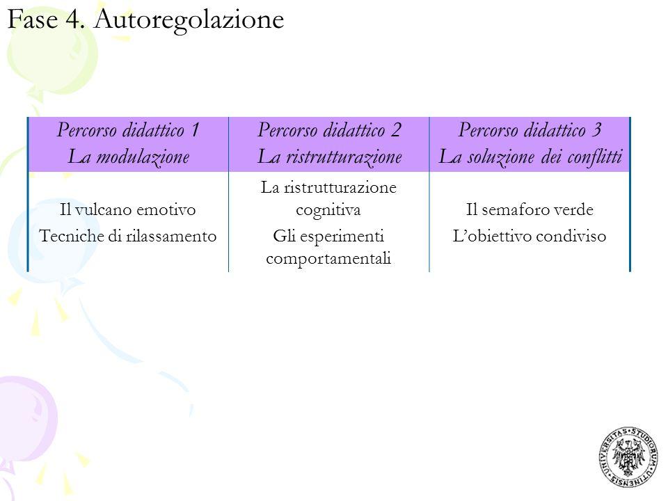 Fase 4. Autoregolazione Percorso didattico 1 La modulazione
